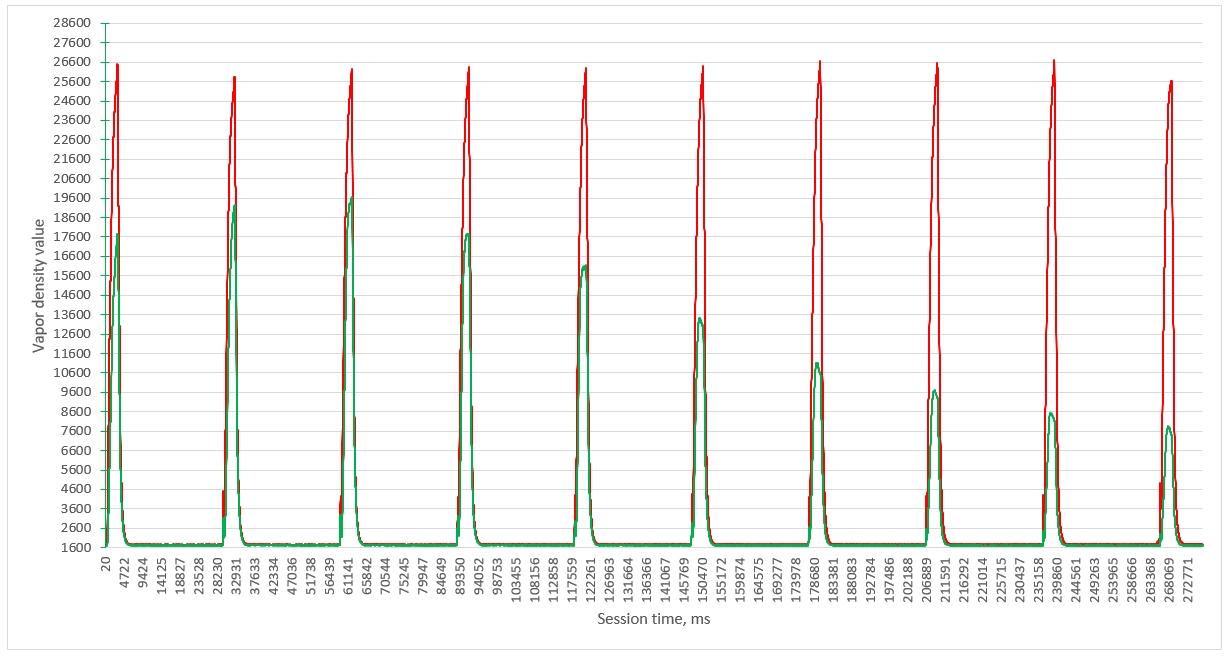 vapor density ecigarette test
